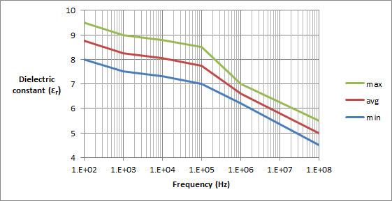 kynar460_dielectric_constant.jpg