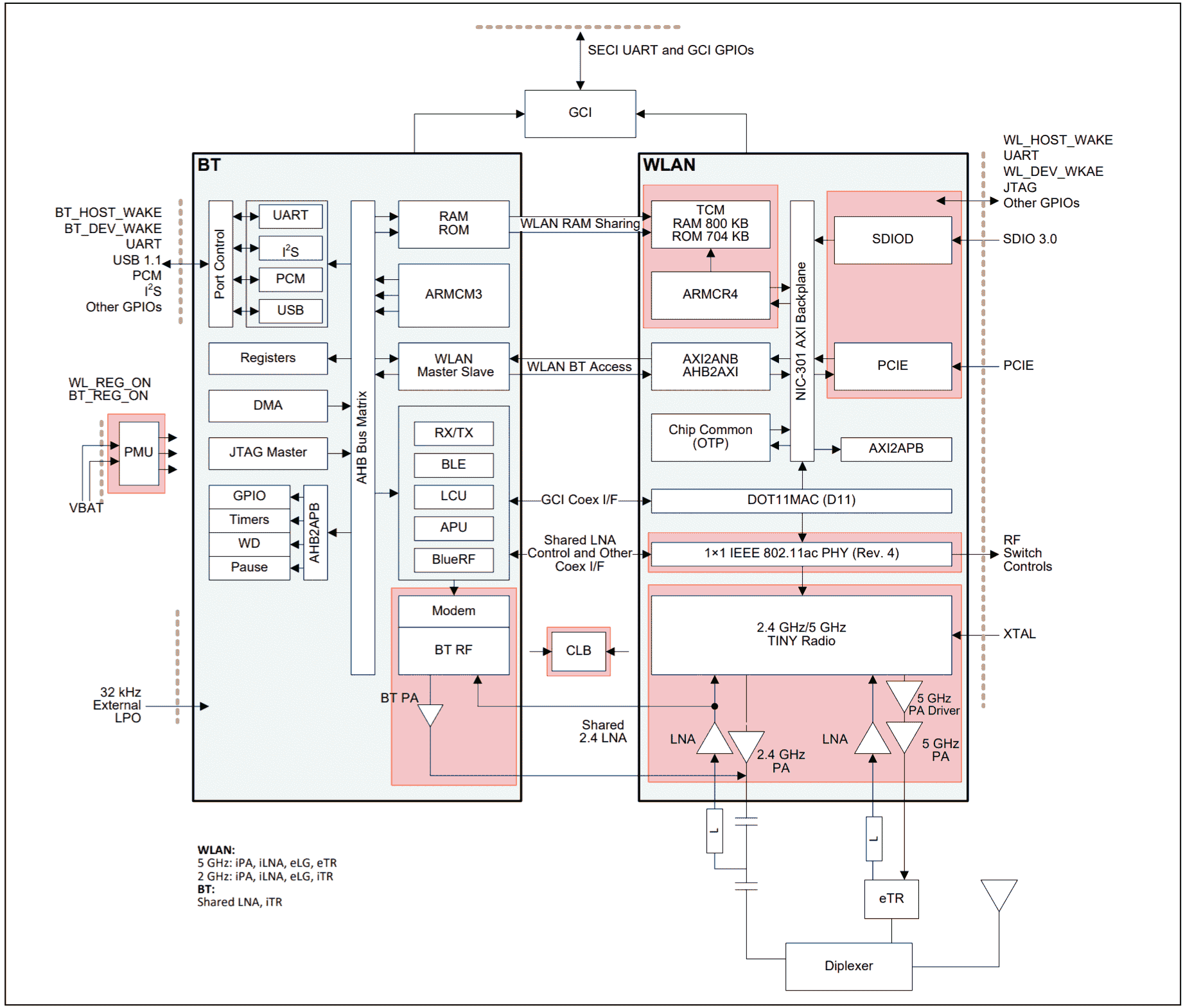 Raspberry pi 3b wireless chip cypress cyw43455 block diagram internally there are a couple of arm cores a cortex m3 for the bluetooth side and a cortex r4 on the wlan side it is almost like two separated cores ccuart Gallery